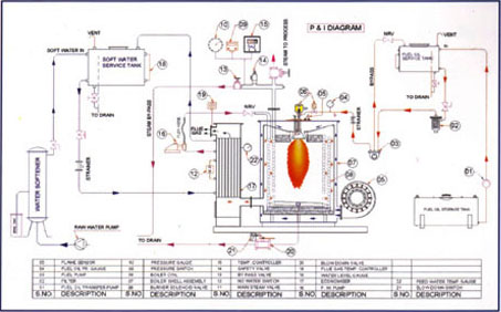 Products steamboiler on steam generator diagram