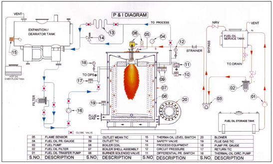 Thermal Oil Heaters Thermic Fluid Heaters Manufacturer